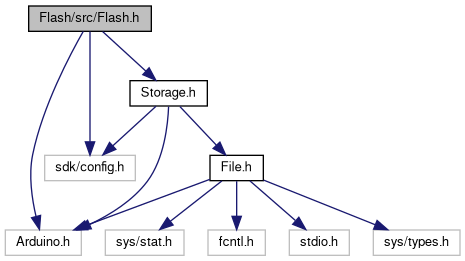 Spresense Arduino Library: Flash/src/Flash h File Reference
