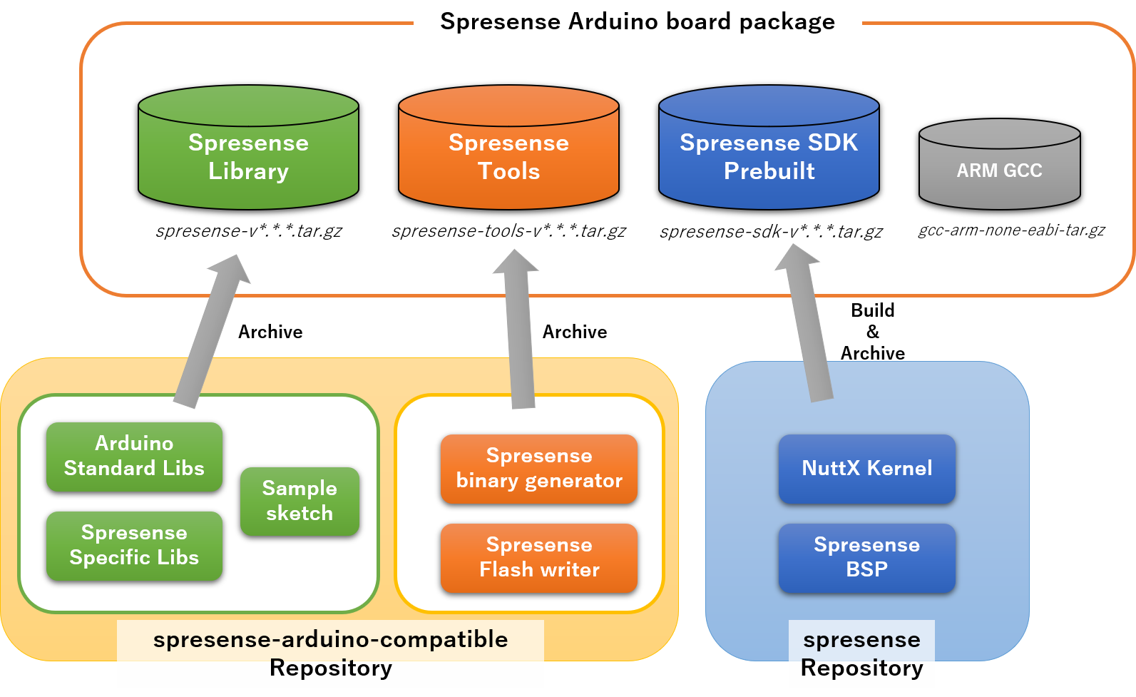 Spresense Arduino Library Getting Started Guide