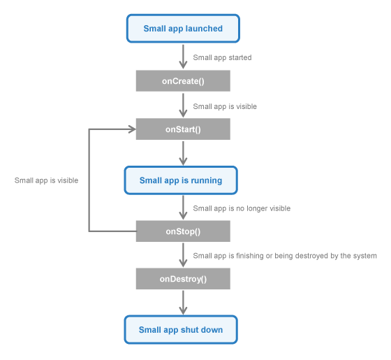 Class comnyallappallapplication sony api reference state diagram for a smallapplication lifecycle ccuart Images